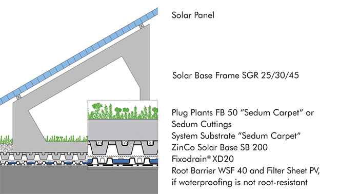 System build-up for green roofs in combination with photovoltaics